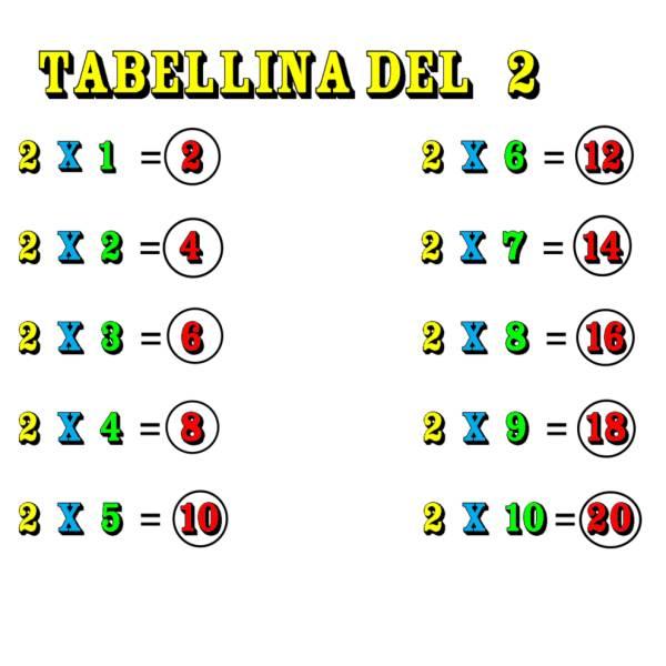 Disegno di Tabellina del Due a colori