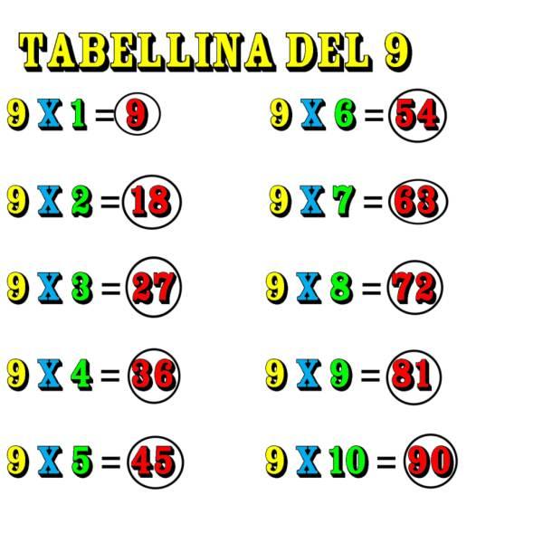Disegno di Tabellina del Nove a colori