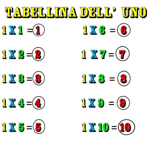 Disegno di Tabellina dell' Uno a colori